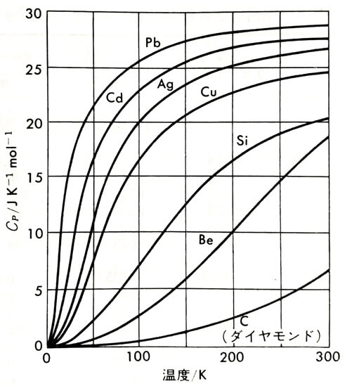 固体の低温比熱